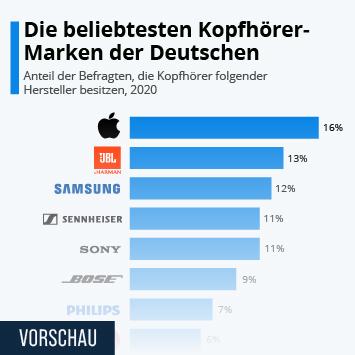 Infografik: Die beliebtesten Kopfhörer-Marken der Deutschen | Statista