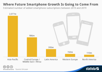 Infographic: Where Future Smartphone Growth Is Going to Come From | Statista