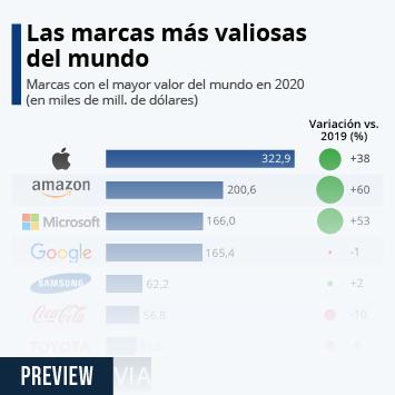 Infografía: Apple, Amazon y Microsoft, las marcas más valiosas del mundo | Statista