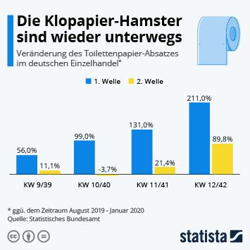 Infografik: Die Klopapier-Hamster sind wieder unterwegs | Statista