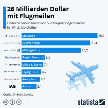 26 Milliarden Dollar mit Flugmeilen