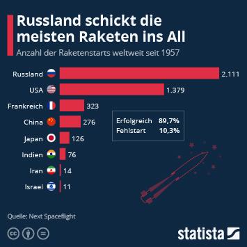 Infografik: Russland schickt die meisten Raketen ins All | Statista