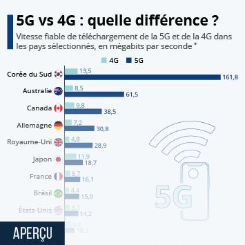 Lien vers Quelle est la vitesse de la 5G ? Infographie
