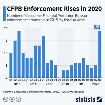 Link to CFPB Enforcement Rises in 2020 Infographic