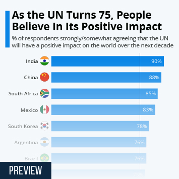 Infographic: As the UN Turns 75, People Believe In Its Positive Impact | Statista