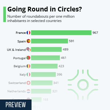 Infographic: Going Round in Circles? The Countries That Prefer Roundabouts | Statista