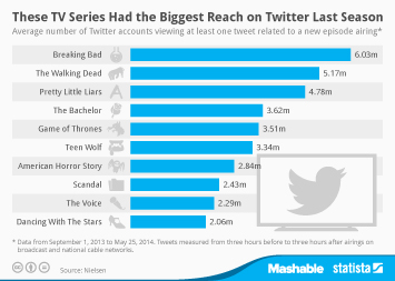 Infographic: These TV Series Had the Biggest Reach on Twitter Last Season | Statista