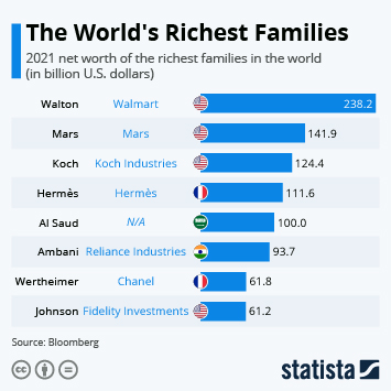 Infographic: The World's Richest Families | Statista