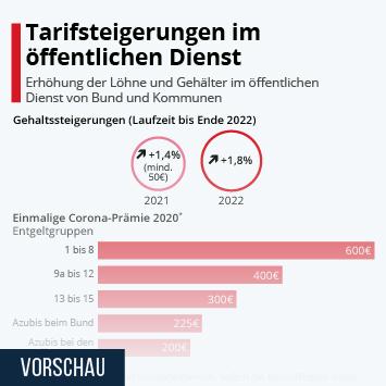 Infografik: Tarifsteigerungen im öffentlichen Dienst | Statista