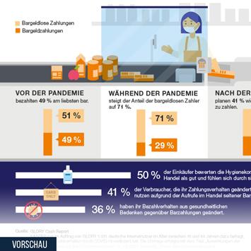 Infografik: Corona verändert das Zahlungsverhalten der Deutschen | Statista