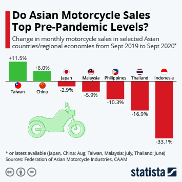 Infographic: Do Asian Motorcycle Sales Top Pre-Pandemic Levels? | Statista