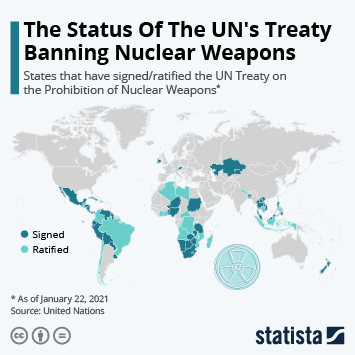 Infographic: The Status Of The UN's Treaty Banning Nuclear Weapons | Statista