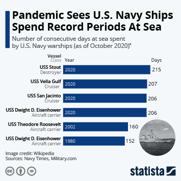 Infographic: Pandemic Sees U.S. Navy Ships Spend Record Periods At Sea | Statista