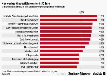Infografik: Nur wenige Mindestlöhne unter 8.50 Euro   Statista