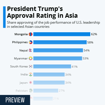 Infographic: President Trump's Approval Rating in Asia | Statista