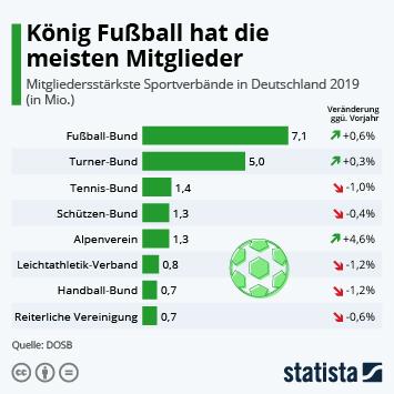 König Fußball hat die meisten Mitglieder