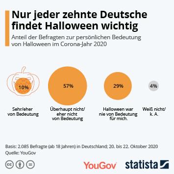 Link zu Nur jeder zehnte Deutsche findet Halloween wichtig Infografik
