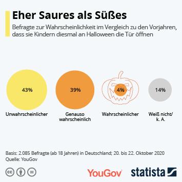 Infografik: Eher Saures als Süßes | Statista