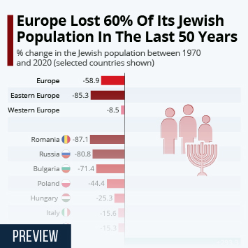 Infographic: Europe Lost 60% Of Its Jewish Population In 50 Years | Statista