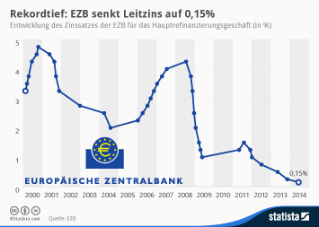 Infografik: Rekordtief: EZB senkt Leitzins auf 0,15%   Statista
