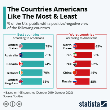 Infographic: The Countries Americans Like The Most & Least | Statista