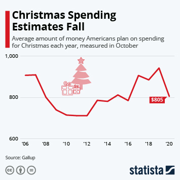 Link to Christmas Spending Estimates Fall Infographic