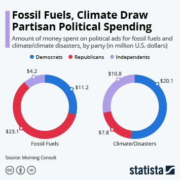 Infographic: Fossil Fuels, Climate Draw Partisan Political Spending | Statista