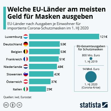 Infografik: Welche EU-Länder am meisten Geld für Masken ausgeben   Statista
