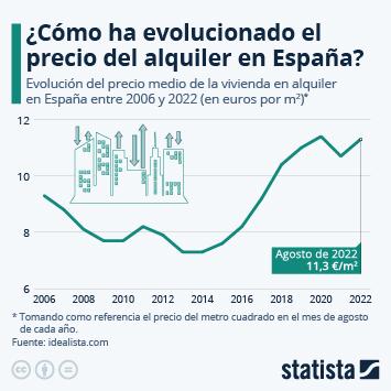 Enlace a La evolución del precio del alquiler en España Infografía