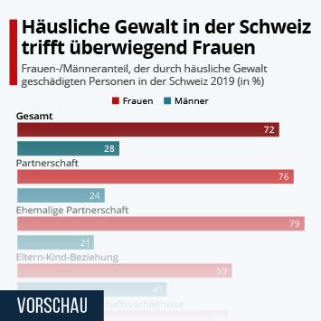 Infografik: Häusliche Gewalt in der Schweiz trifft überwiegend Frauen | Statista