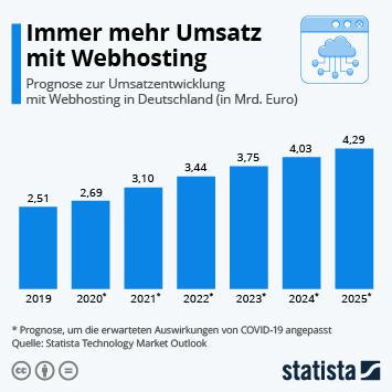 Infografik: Umsatz mit Webhosting wächst konstant | Statista