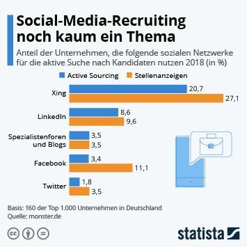 Infografik: Social-Media-Recruiting noch kaum ein Thema | Statista
