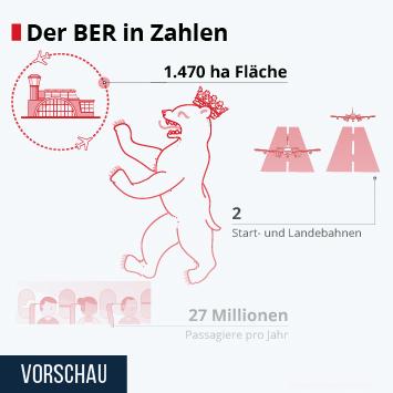 Infografik: Der BER in Zahlen | Statista