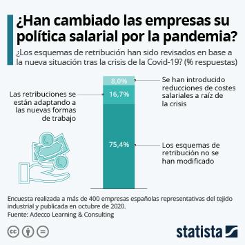 La mayoría de empresas españolas mantienen su política salarial pese a la pandemia