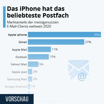 Infografik: Das iPhone hat das beliebteste Postfach   Statista