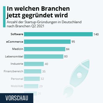 Infografik: In welchen Branchen jetzt gegründet wird | Statista