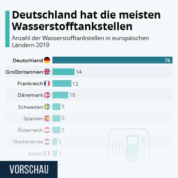 Link zu Länder mit den meisten Wasserstofftankstellen Infografik