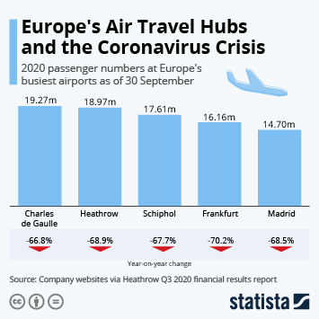 Link to European airports Infographic - Europe's Air Travel Hubs and the Coronavirus Crisis Infographic