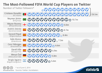 Infographic: The Most-Followed FIFA World Cup Players on Twitter | Statista