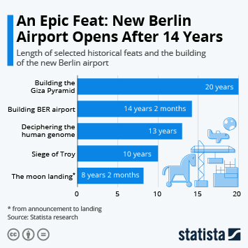 Infographic: An Epic Feat: New Berlin Airport Opens After 14 Years | Statista