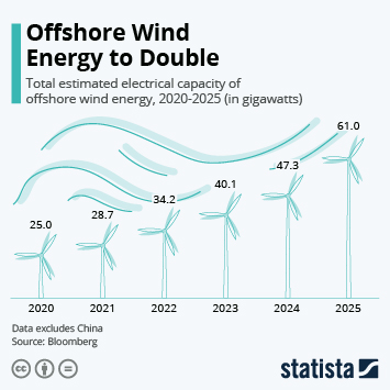 Global offshore wind energy Infographic - Offshore Wind Energy to Double