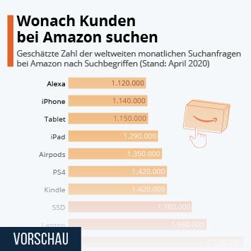 Infografik: Wonach Kunden bei Amazon suchen | Statista