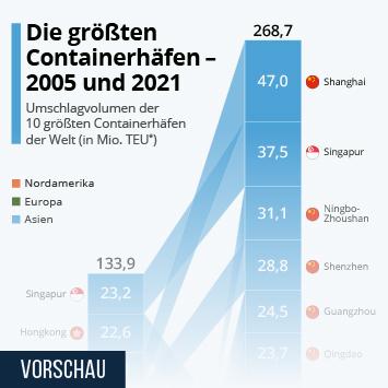 Infografik: Die größten Containerhäfen - 2005 und 2019 | Statista