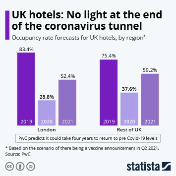 Link to Hotel industry in the United Kingdom (UK) Infographic - UK hotels: No light at the end of the coronavirus tunnel Infographic