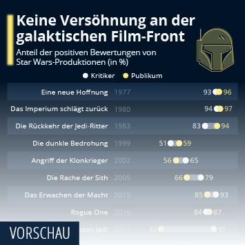 Infografik: Auf den Mandalorianer können sich alle einigen | Statista