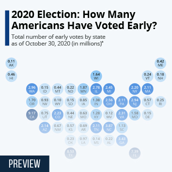 Infographic: 2020 Election: How Many Americans Have Voted Early? | Statista