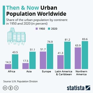 Infographic: Then & Now: Urban Population Worldwide | Statista
