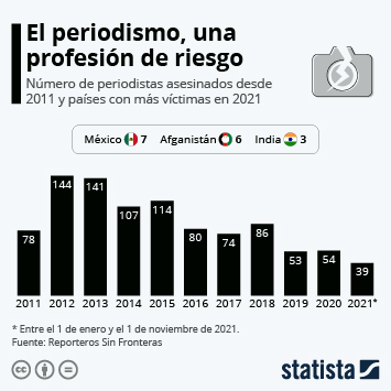 Infografía: 937 periodistas han sido asesinados en la última década | Statista
