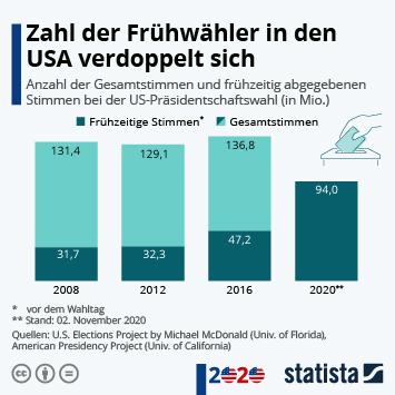 Infografik: Zahl der Frühwähler_innen in den USA verdoppelt sich   Statista