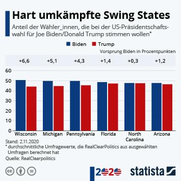 Infografik: Hart umkämpfte Swing States | Statista